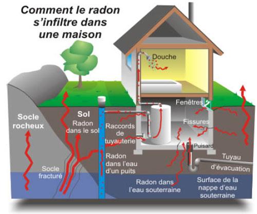 Infiltration du radon dans la maison