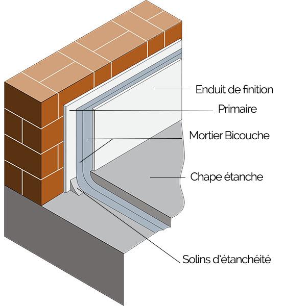 La technique du cuvelage de la cave, d'un sous-sol consiste en la création d'une étanchéité complète des parois. Le cuvelage est fait d'une procédure particulière ou l'on applique plusieurs couches de matériaux : création d'un solin d'étanchéité, d'un primaire d'accrochage, pose d'un mortier bicouche, création d'une chape étanche, et enfin d'un enduit de finition. Cette technique avancée d'étanchéité demande une maitrise de pose et d'un savoir faire dans l'utilisation d'enduit de cuvelage.