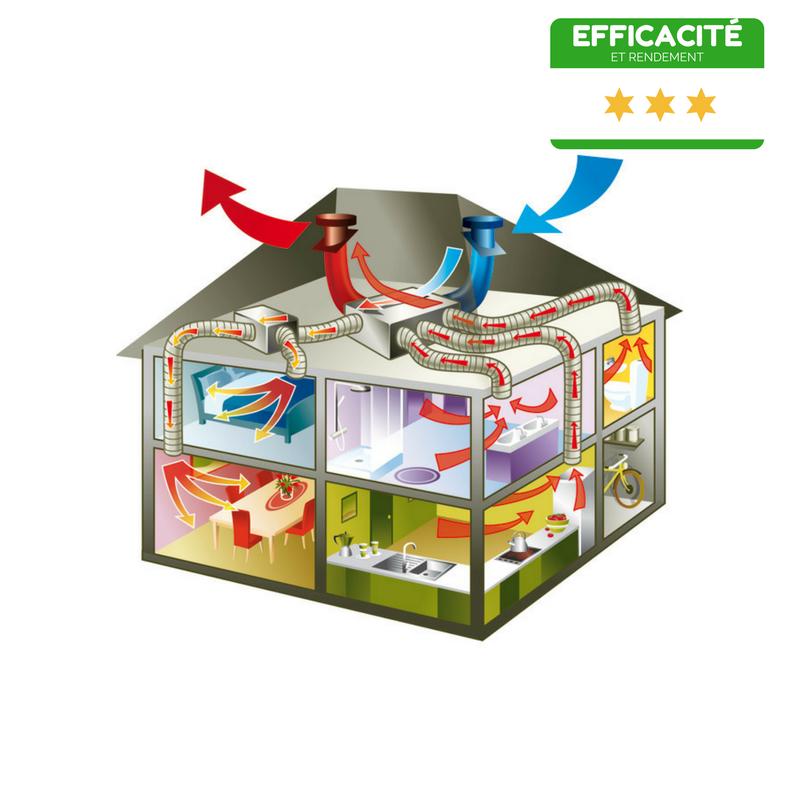spécialiste de la ventilation intérieure à Quimper, Brest et Lorient