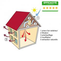 Ventilation et aération de la maison