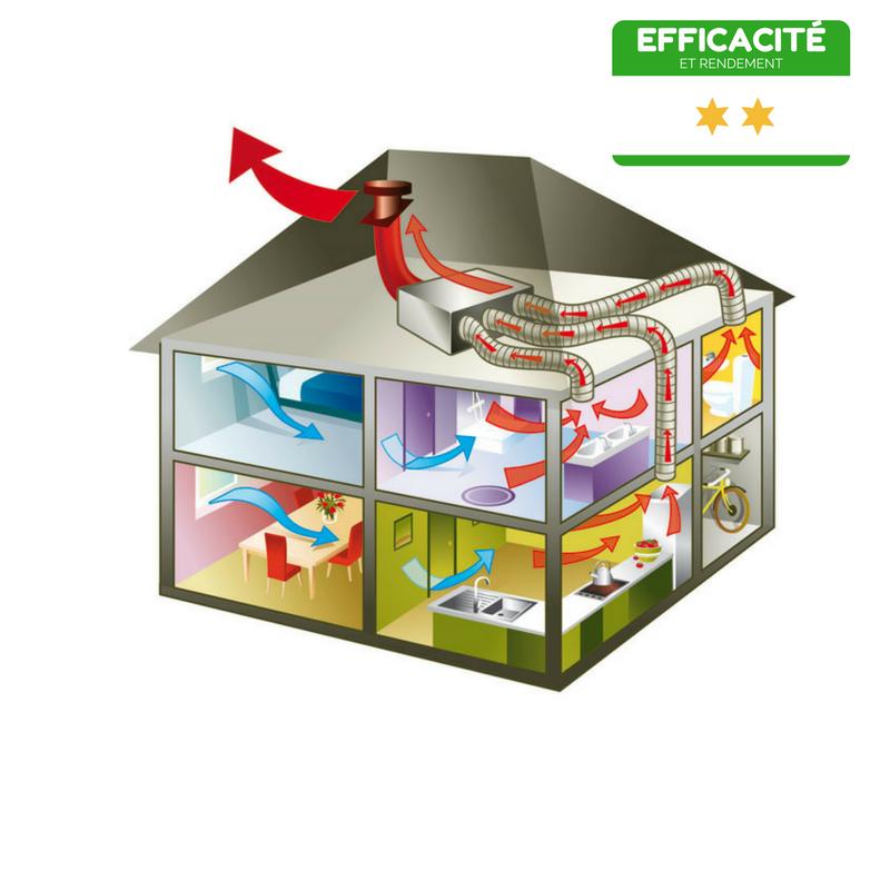 ventilation mécanique pour aérer le logement